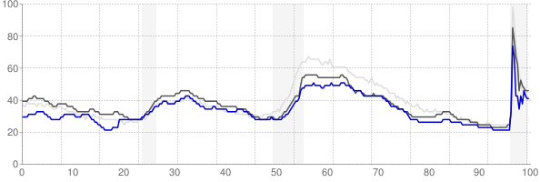 Waco, Texas monthly unemployment rate chart